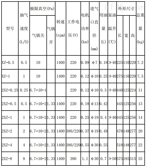 2XZ旋片真空泵选型参数表.jpg