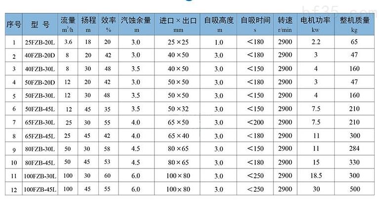 FZB性能参数表.png